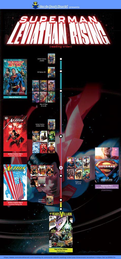 Event Leviathan DC Comics event roadmap